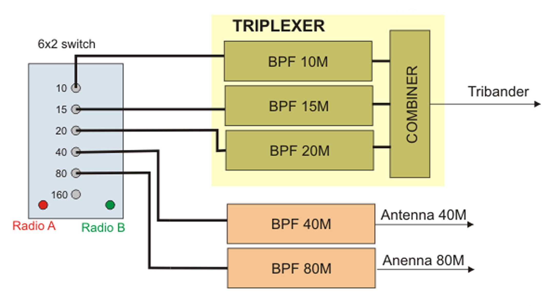 4o3a_triplexer